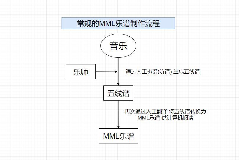 天谕手游乐师零基础MML制谱教学